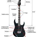 Budowa gitary elektrycznej
